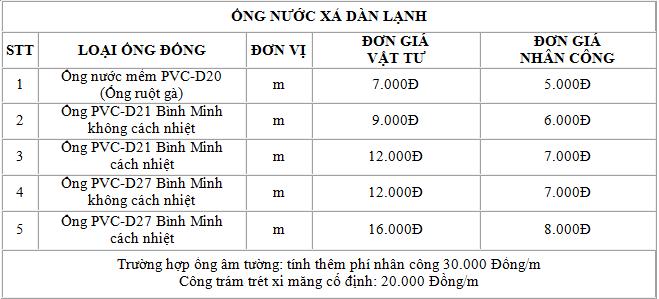 bang gia lap may lanh thi cong ong dong 3